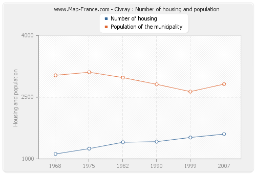 Civray : Number of housing and population