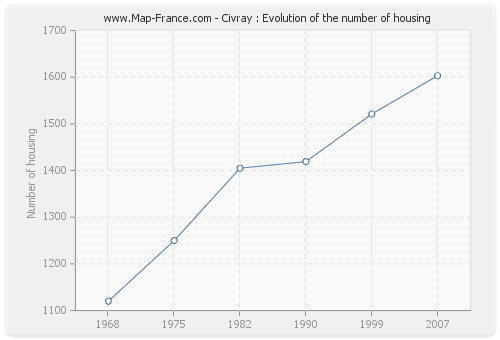 Civray : Evolution of the number of housing