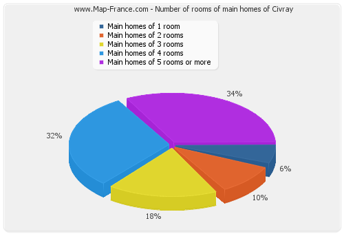 Number of rooms of main homes of Civray