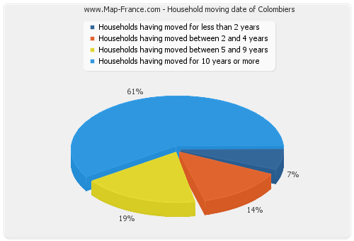 Household moving date of Colombiers