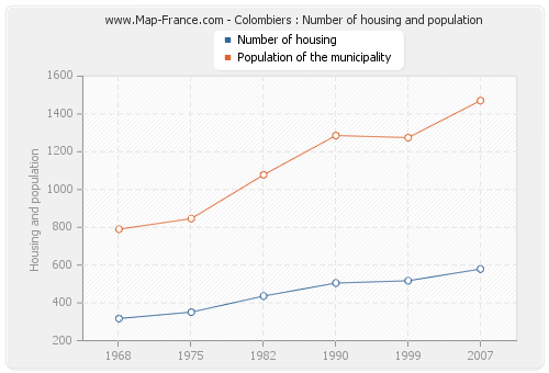 Colombiers : Number of housing and population