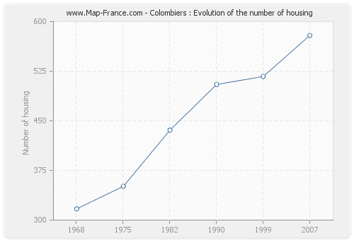 Colombiers : Evolution of the number of housing