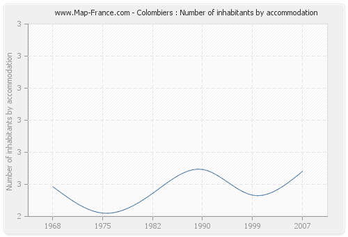 Colombiers : Number of inhabitants by accommodation
