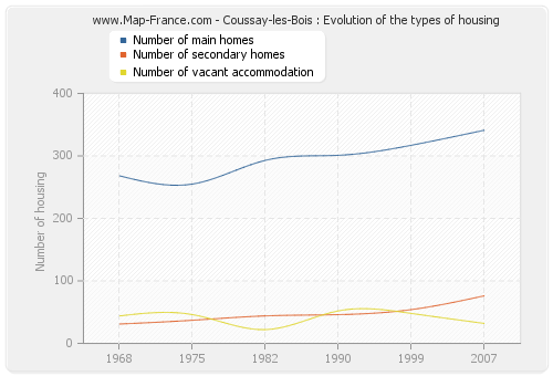 Coussay-les-Bois : Evolution of the types of housing
