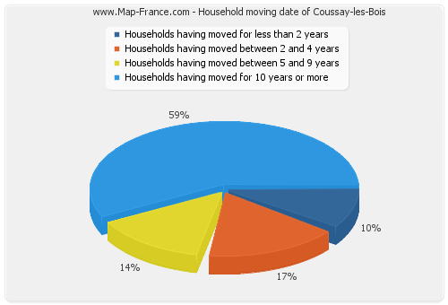 Household moving date of Coussay-les-Bois