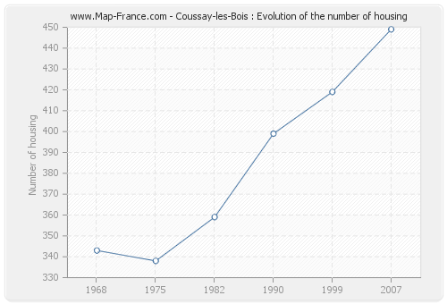 Coussay-les-Bois : Evolution of the number of housing