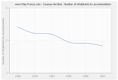 Coussay-les-Bois : Number of inhabitants by accommodation