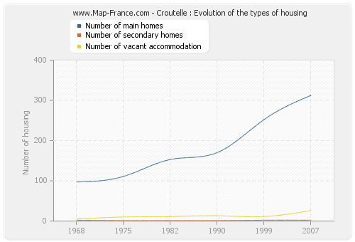 Croutelle : Evolution of the types of housing