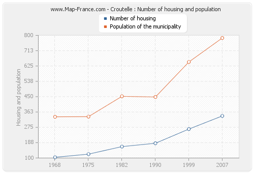 Croutelle : Number of housing and population