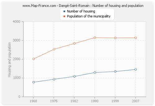 Dangé-Saint-Romain : Number of housing and population