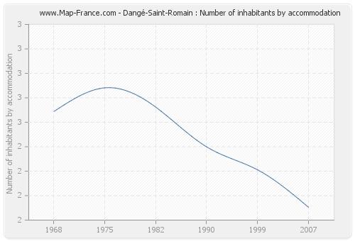 Dangé-Saint-Romain : Number of inhabitants by accommodation
