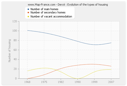Dercé : Evolution of the types of housing