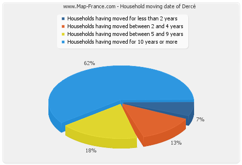 Household moving date of Dercé