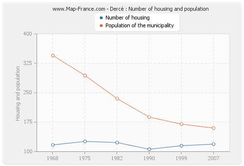 Dercé : Number of housing and population