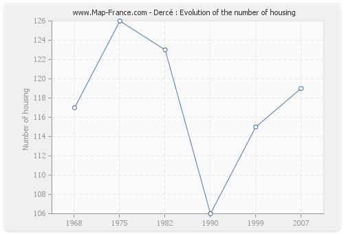 Dercé : Evolution of the number of housing
