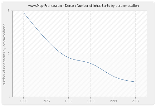 Dercé : Number of inhabitants by accommodation