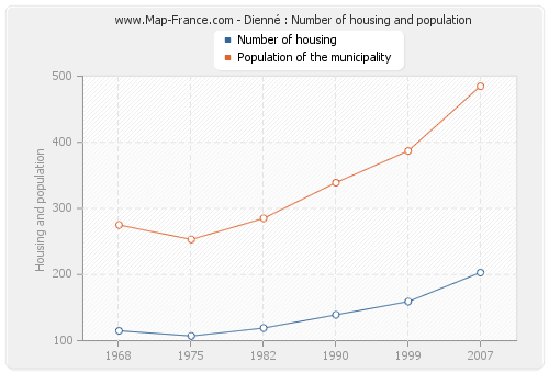 Dienné : Number of housing and population