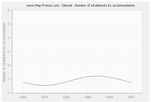 Dienné : Number of inhabitants by accommodation
