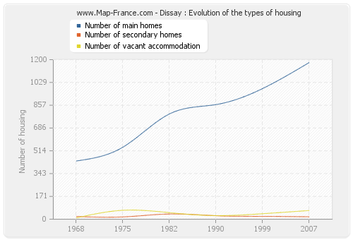 Dissay : Evolution of the types of housing