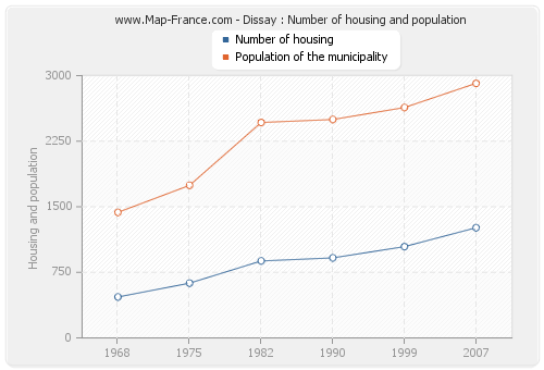 Dissay : Number of housing and population