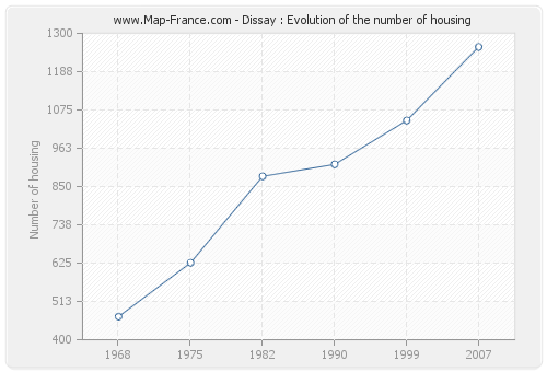 Dissay : Evolution of the number of housing