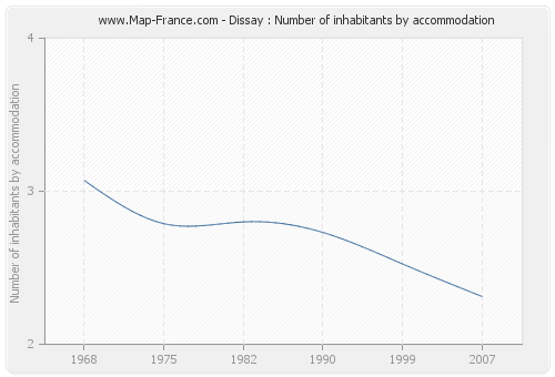 Dissay : Number of inhabitants by accommodation