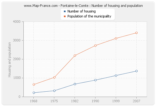 Fontaine-le-Comte : Number of housing and population