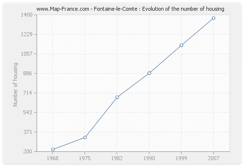 Fontaine-le-Comte : Evolution of the number of housing