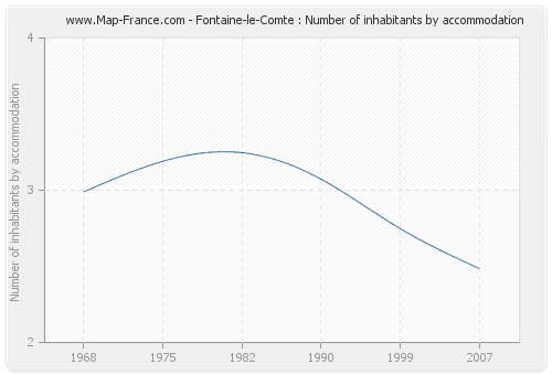 Fontaine-le-Comte : Number of inhabitants by accommodation