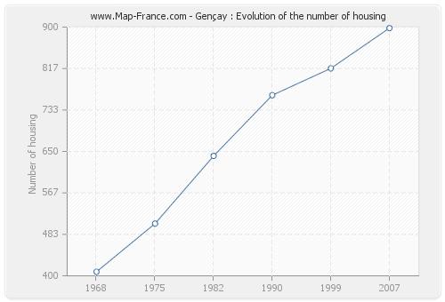 Gençay : Evolution of the number of housing