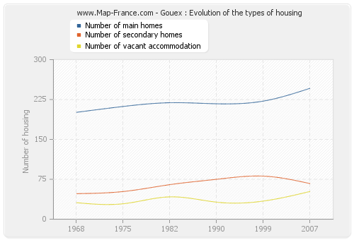 Gouex : Evolution of the types of housing