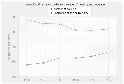 Gouex : Number of housing and population