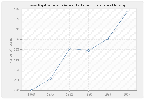 Gouex : Evolution of the number of housing