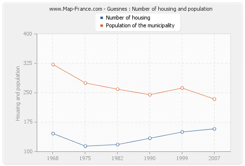 Guesnes : Number of housing and population