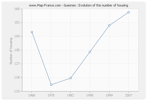 Guesnes : Evolution of the number of housing