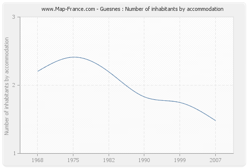 Guesnes : Number of inhabitants by accommodation