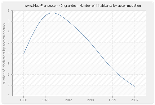 Ingrandes : Number of inhabitants by accommodation