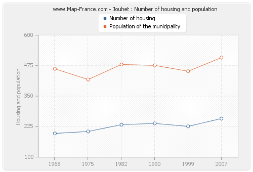 Jouhet : Number of housing and population