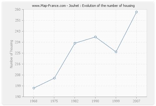 Jouhet : Evolution of the number of housing
