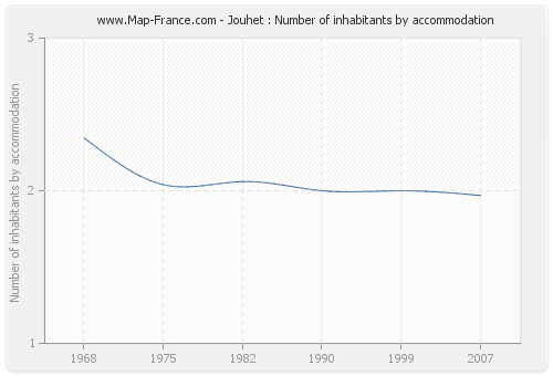 Jouhet : Number of inhabitants by accommodation