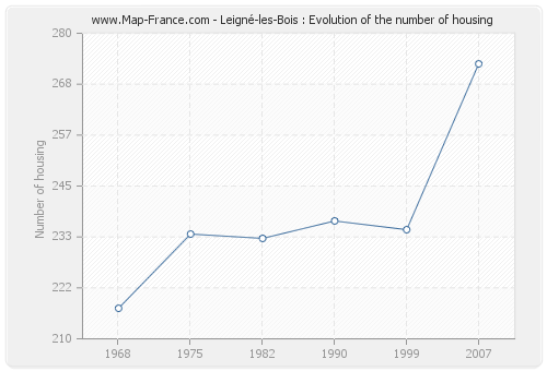 Leigné-les-Bois : Evolution of the number of housing