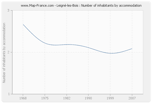 Leigné-les-Bois : Number of inhabitants by accommodation