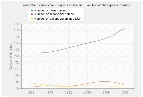 Leigné-sur-Usseau : Evolution of the types of housing