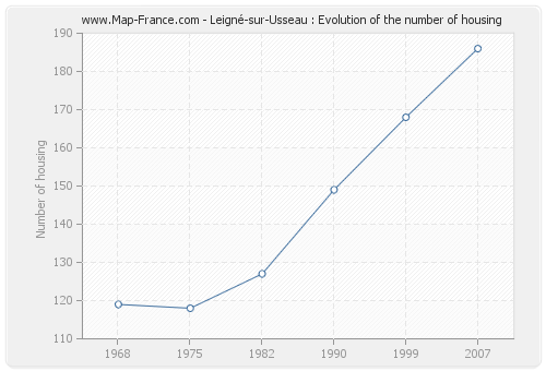 Leigné-sur-Usseau : Evolution of the number of housing