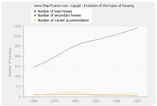 Ligugé : Evolution of the types of housing