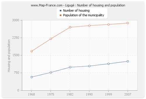 Ligugé : Number of housing and population