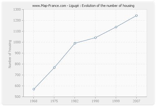 Ligugé : Evolution of the number of housing