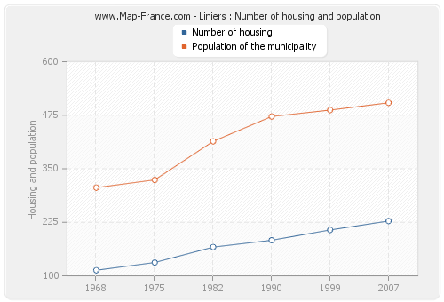 Liniers : Number of housing and population