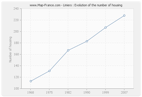 Liniers : Evolution of the number of housing