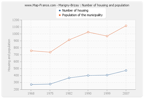 Marigny-Brizay : Number of housing and population